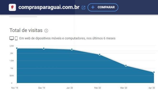 Porquê a COVID-19 impactou o preço dos celulares vindos do Paraguai 4