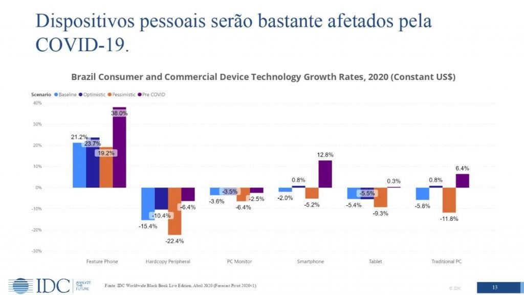 Porquê a COVID-19 impactou o preço dos celulares vindos do Paraguai 6