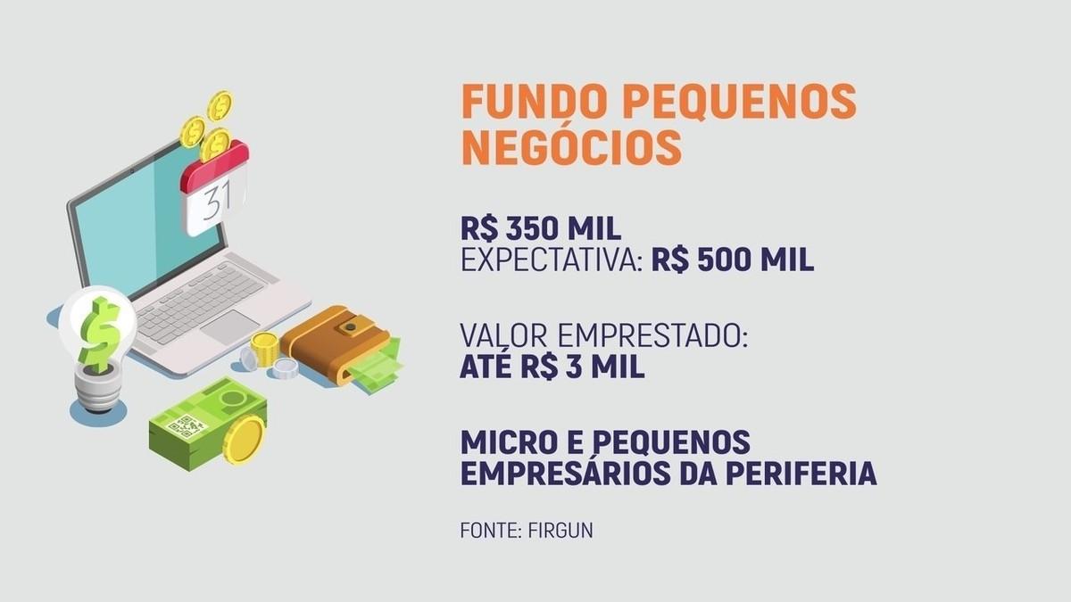 Fintechs são alternativas para pequenos empresários conseguirem empréstimos   Pequenas Empresas & Grandes Negócios
