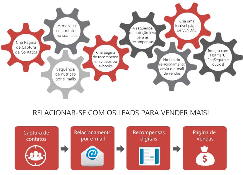 lead lovers machine plataforma de automacao de marketing digital